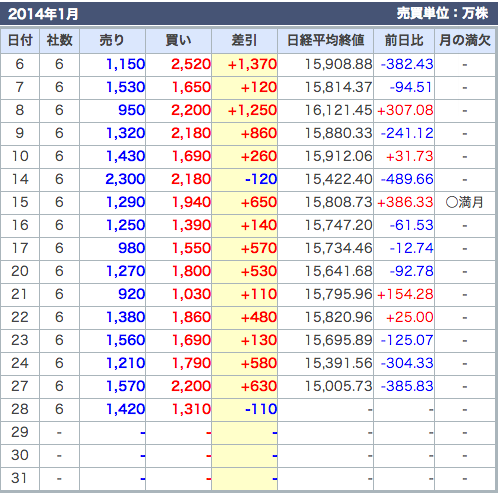 20140128_外資系動向