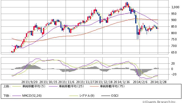 20140228_日経平均