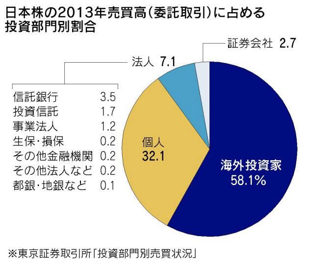 日本株における外国人投資家の売買高